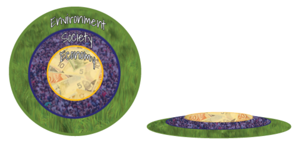 Three Layers of Sustainability Diagram. Showing the environment as the base, then society, then economy.